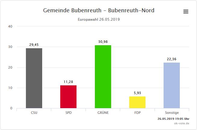 Wahllokal Nord